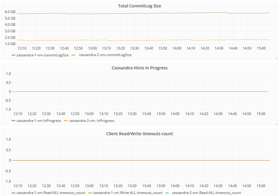 Cassandra performance monitoring with telegraf (&jolokia-agent